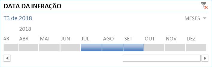 Planilha para controle de multas - Linha do tempo no Excel